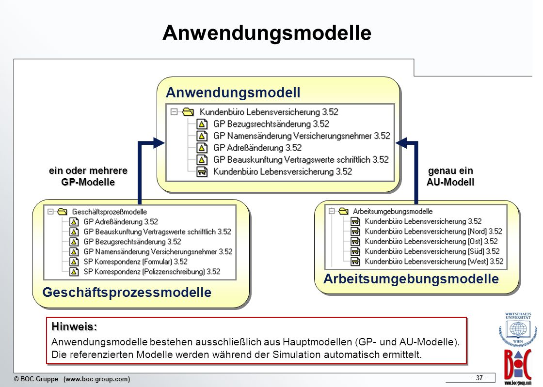 - 37 - © BOC-Gruppe (www.boc-group.com) Anwendungsmodelle Arbeitsumgebungsmodelle Geschäftsprozessmodelle Anwendungsmodell ein oder mehrere GP-Modelle