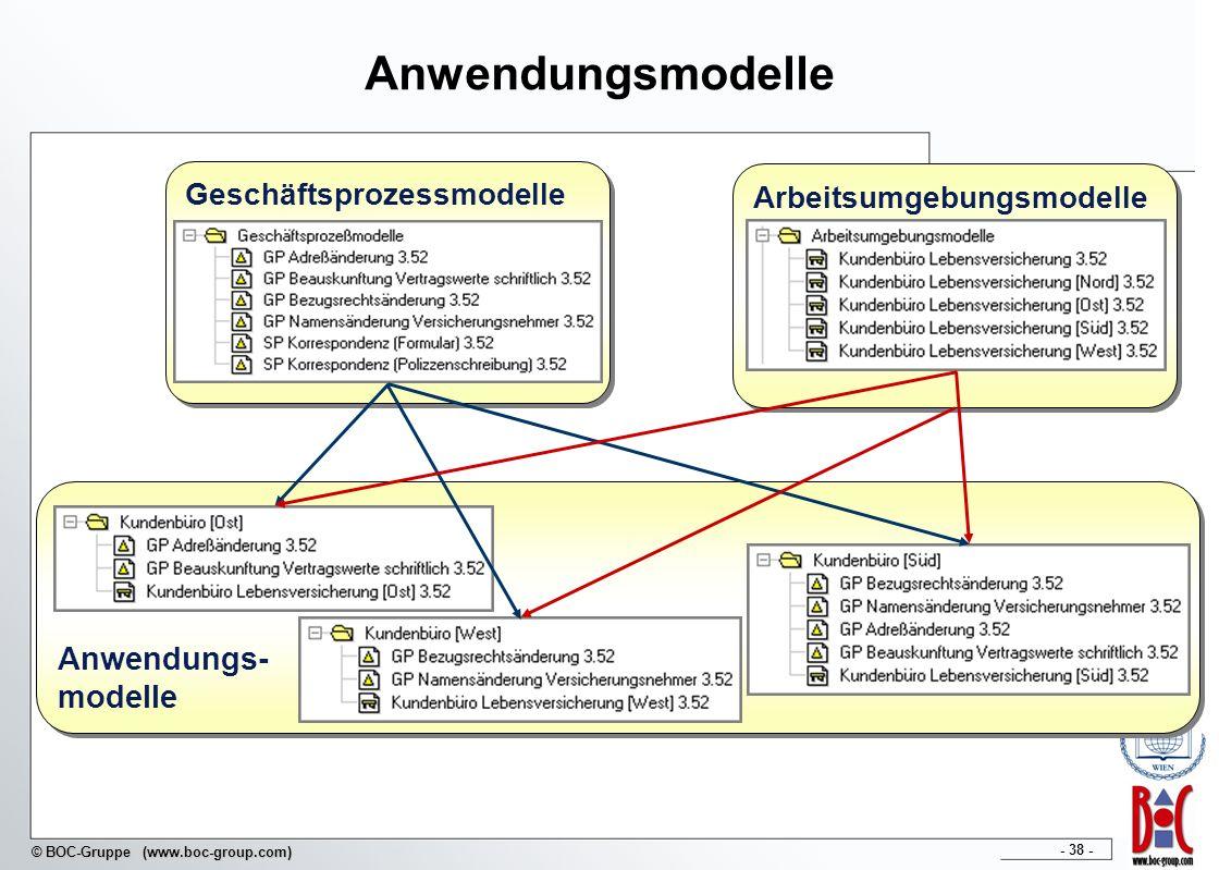 - 38 - © BOC-Gruppe (www.boc-group.com) Arbeitsumgebungsmodelle Anwendungsmodelle Geschäftsprozessmodelle Anwendungs- modelle