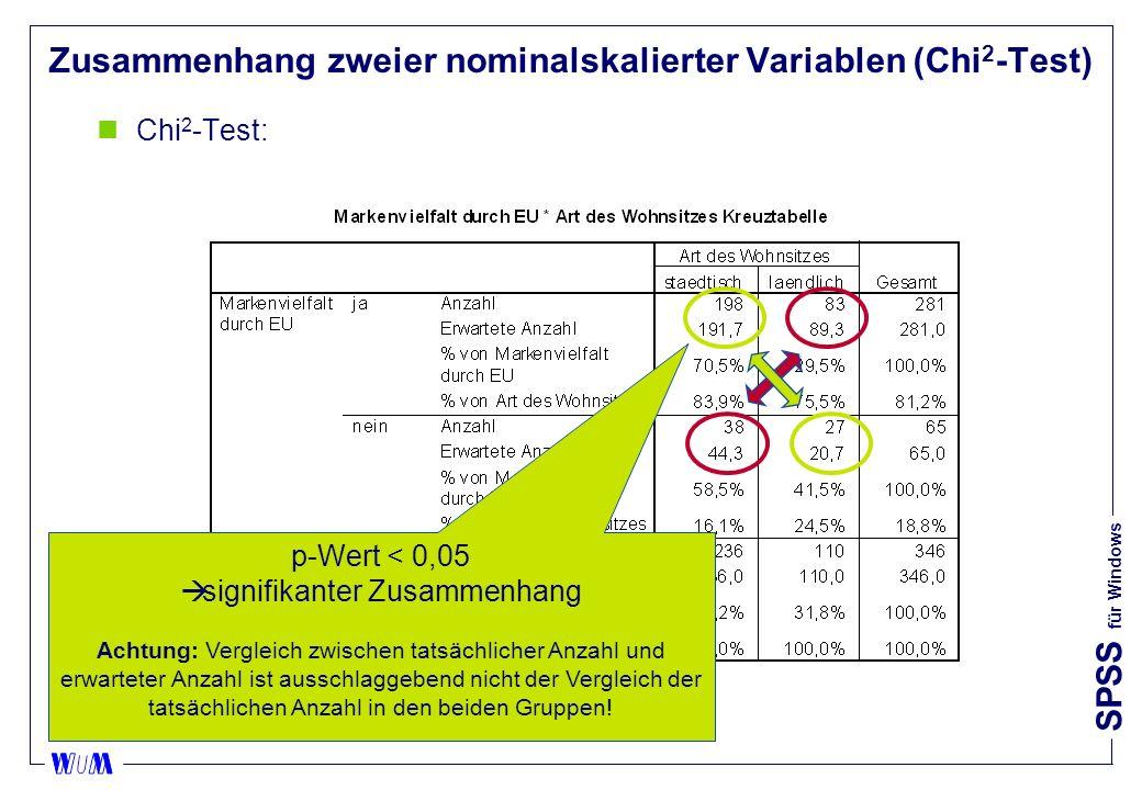 SPSS für Windows Zusammenhang zweier nominalskalierter Variablen (Chi 2 -Test) nChi 2 -Test: p-Wert < 0,05 signifikanter Zusammenhang Achtung: Vergleich zwischen tatsächlicher Anzahl und erwarteter Anzahl ist ausschlaggebend nicht der Vergleich der tatsächlichen Anzahl in den beiden Gruppen!