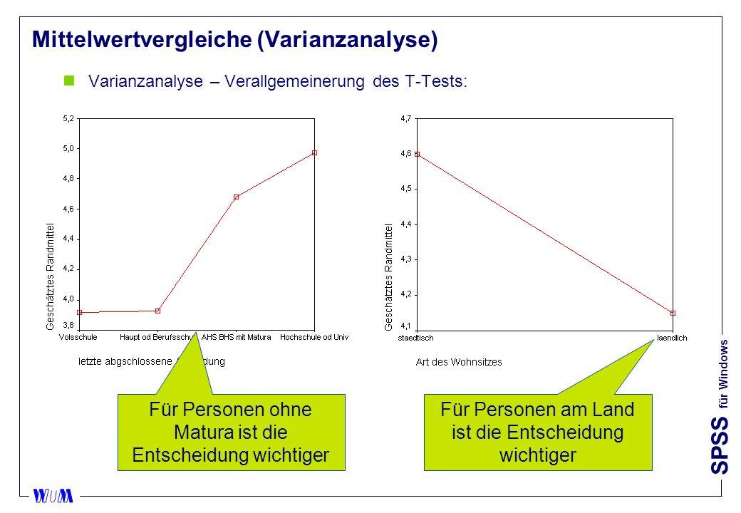 SPSS für Windows Mittelwertvergleiche (Varianzanalyse) nVarianzanalyse – Verallgemeinerung des T-Tests: Für Personen ohne Matura ist die Entscheidung wichtiger Für Personen am Land ist die Entscheidung wichtiger
