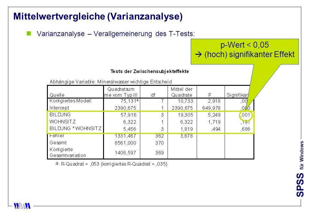 SPSS für Windows Mittelwertvergleiche (Varianzanalyse) nVarianzanalyse – Verallgemeinerung des T-Tests: p-Wert < 0,05 (hoch) signifikanter Effekt