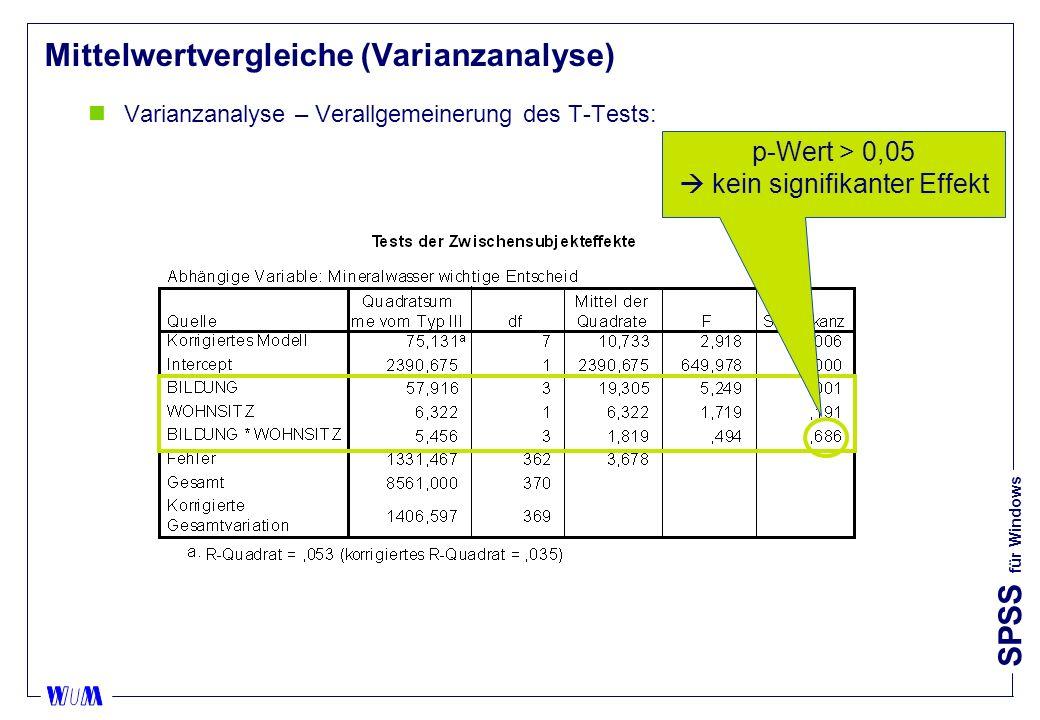 SPSS für Windows Mittelwertvergleiche (Varianzanalyse) nVarianzanalyse – Verallgemeinerung des T-Tests: p-Wert > 0,05 kein signifikanter Effekt