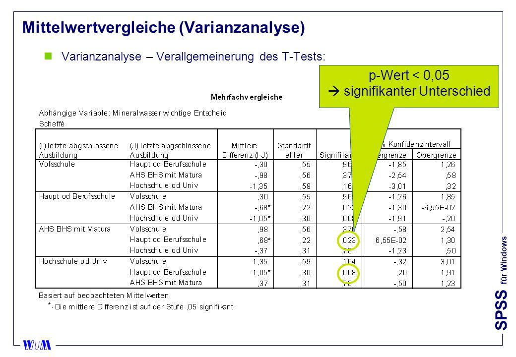 SPSS für Windows Mittelwertvergleiche (Varianzanalyse) nVarianzanalyse – Verallgemeinerung des T-Tests: p-Wert < 0,05 signifikanter Unterschied