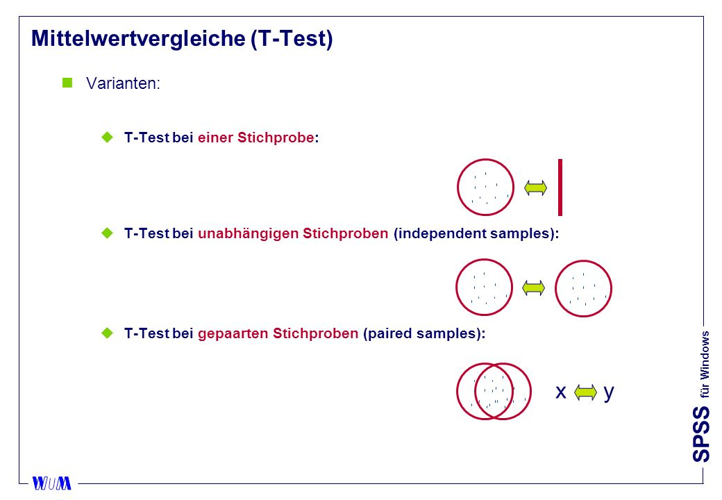 SPSS für Windows Mittelwertvergleiche (T-Test) nVarianten: uT-Test bei einer Stichprobe: uT-Test bei unabhängigen Stichproben (independent samples): uT-Test bei gepaarten Stichproben (paired samples): x y