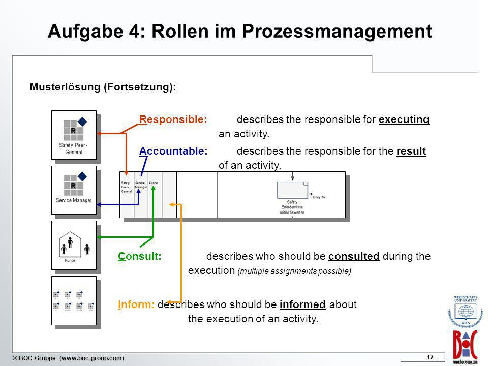 - 12 - © BOC-Gruppe (www.boc-group.com) Aufgabe 4: Rollen im Prozessmanagement Musterlösung (Fortsetzung): Consult: describes who should be consulted during the execution (multiple assignments possible) Inform:describes who should be informed about the execution of an activity.