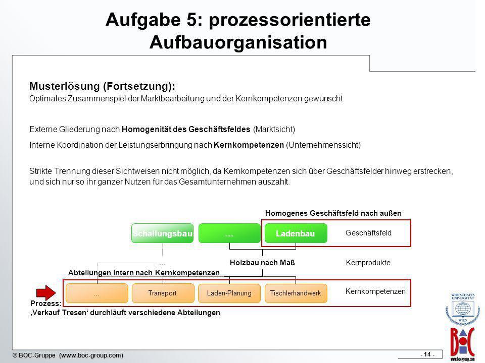- 14 - © BOC-Gruppe (www.boc-group.com) Aufgabe 5: prozessorientierte Aufbauorganisation Musterlösung (Fortsetzung): Optimales Zusammenspiel der Markt
