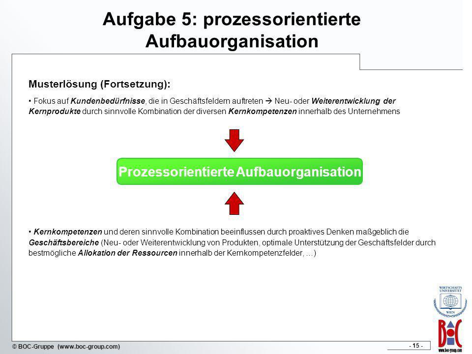 - 15 - © BOC-Gruppe (www.boc-group.com) Aufgabe 5: prozessorientierte Aufbauorganisation Musterlösung (Fortsetzung): Fokus auf Kundenbedürfnisse, die