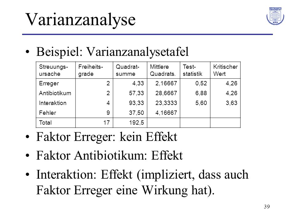 39 Varianzanalyse Beispiel: Varianzanalysetafel Faktor Erreger: kein Effekt Faktor Antibiotikum: Effekt Interaktion: Effekt (impliziert, dass auch Fak
