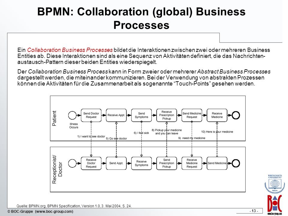- 13 - © BOC-Gruppe (www.boc-group.com) BPMN: Collaboration (global) Business Processes Ein Collaboration Business Processes bildet die Interaktionen
