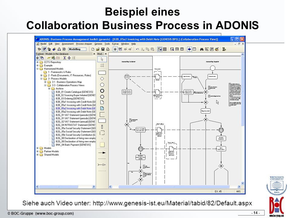 - 14 - © BOC-Gruppe (www.boc-group.com) Beispiel eines Collaboration Business Process in ADONIS Siehe auch Video unter: http://www.genesis-ist.eu/Mate
