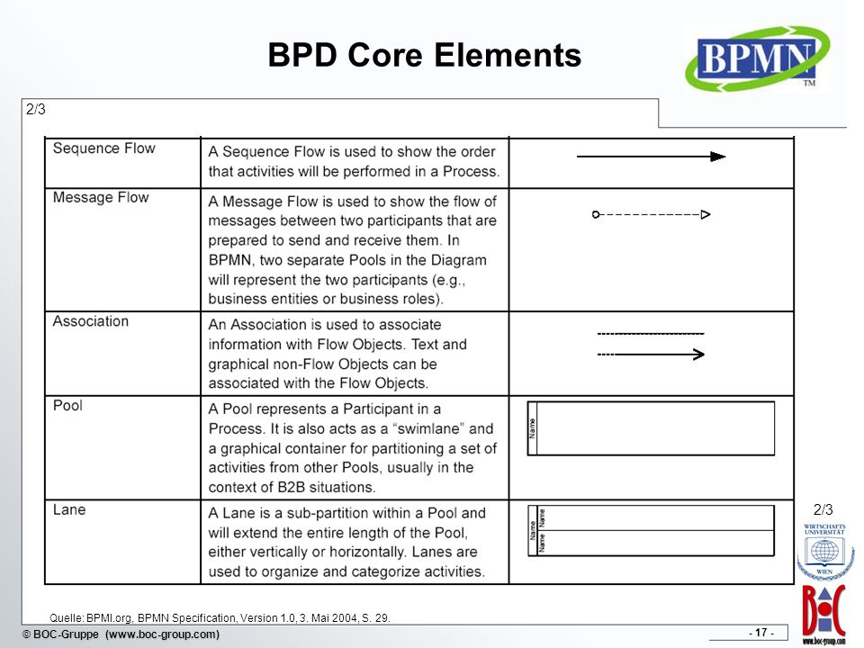 - 17 - © BOC-Gruppe (www.boc-group.com) BPD Core Elements 2/3 Quelle: BPMI.org, BPMN Specification, Version 1.0, 3. Mai 2004, S. 29. 2/3