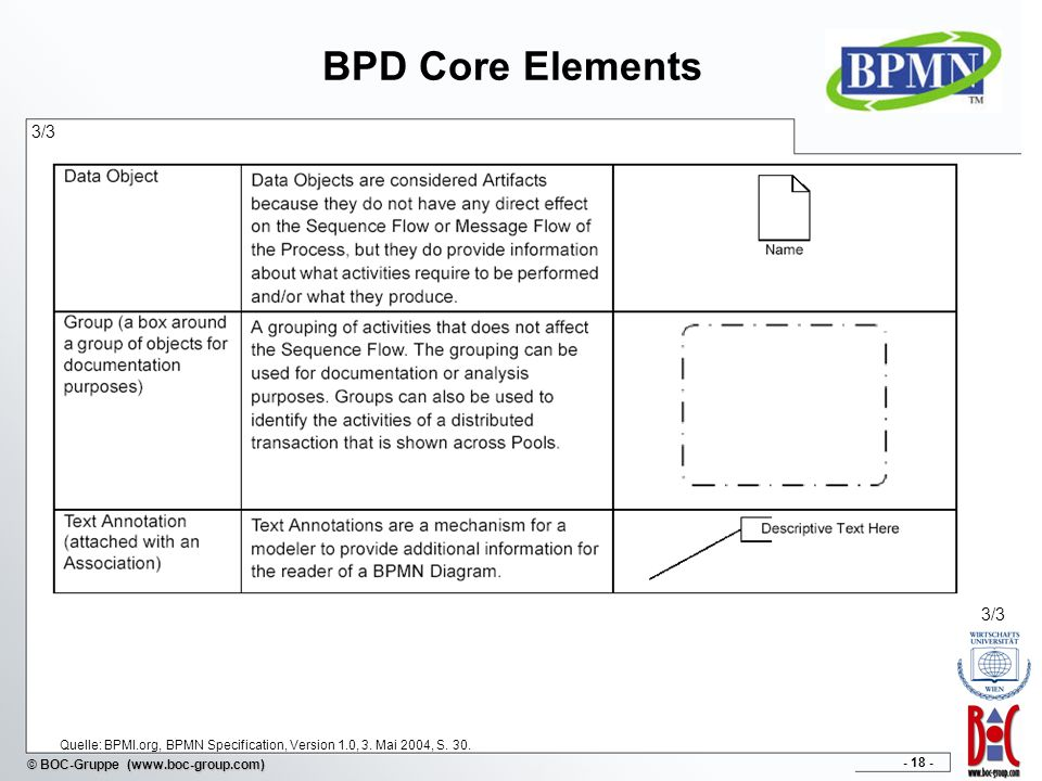 - 18 - © BOC-Gruppe (www.boc-group.com) BPD Core Elements 3/3 Quelle: BPMI.org, BPMN Specification, Version 1.0, 3. Mai 2004, S. 30. 3/3