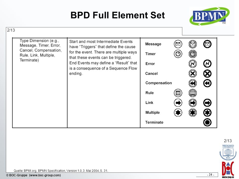 - 31 - © BOC-Gruppe (www.boc-group.com) BPD Full Element Set 2/13 Quelle: BPMI.org, BPMN Specification, Version 1.0, 3. Mai 2004, S. 31. 2/13
