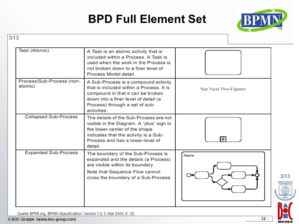 - 32 - © BOC-Gruppe (www.boc-group.com) BPD Full Element Set 3/13 Quelle: BPMI.org, BPMN Specification, Version 1.0, 3. Mai 2004, S. 32. 3/13