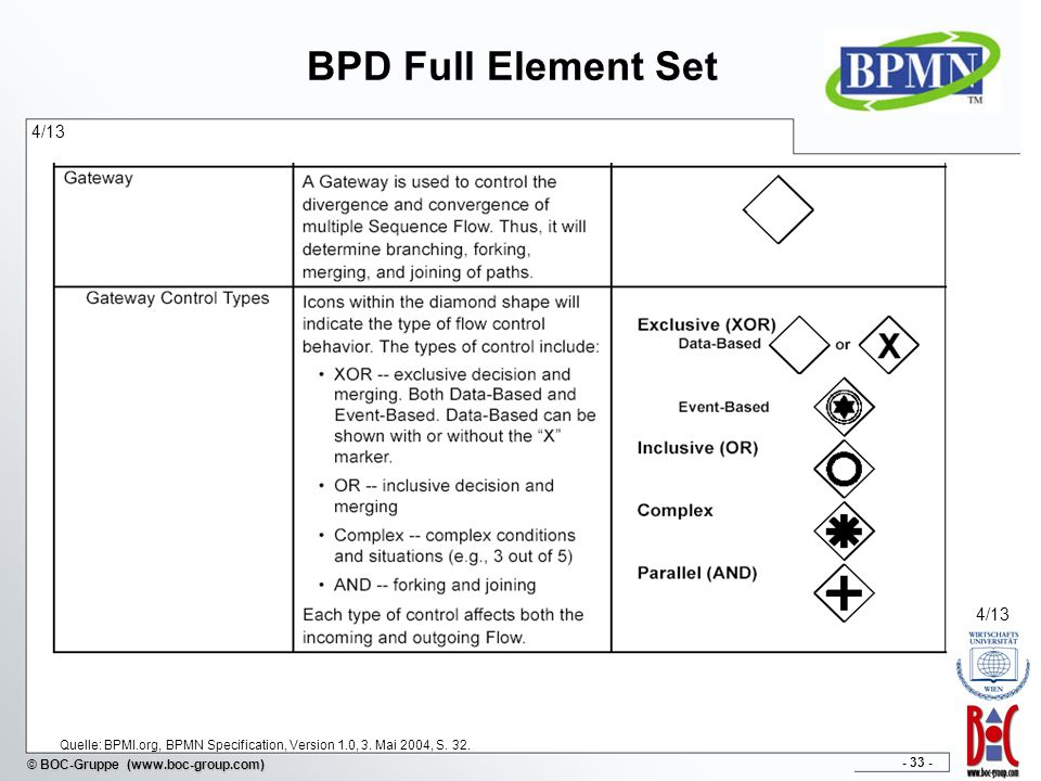 - 33 - © BOC-Gruppe (www.boc-group.com) BPD Full Element Set 4/13 Quelle: BPMI.org, BPMN Specification, Version 1.0, 3. Mai 2004, S. 32. 4/13