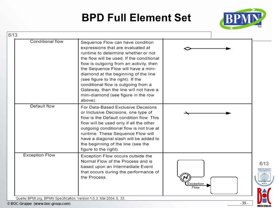 - 35 - © BOC-Gruppe (www.boc-group.com) BPD Full Element Set 6/13 Quelle: BPMI.org, BPMN Specification, Version 1.0, 3. Mai 2004, S. 33. 6/13