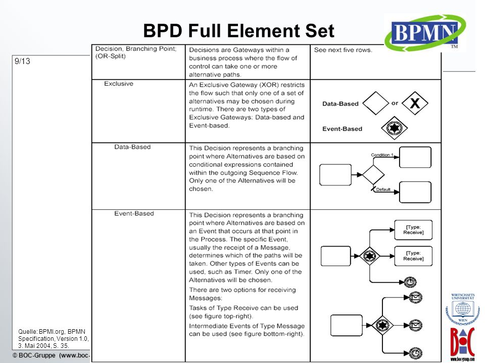 - 38 - © BOC-Gruppe (www.boc-group.com) BPD Full Element Set Quelle: BPMI.org, BPMN Specification, Version 1.0, 3. Mai 2004, S. 35. 9/13