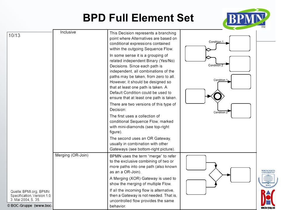 - 39 - © BOC-Gruppe (www.boc-group.com) BPD Full Element Set Quelle: BPMI.org, BPMN Specification, Version 1.0, 3. Mai 2004, S. 35. 10/13