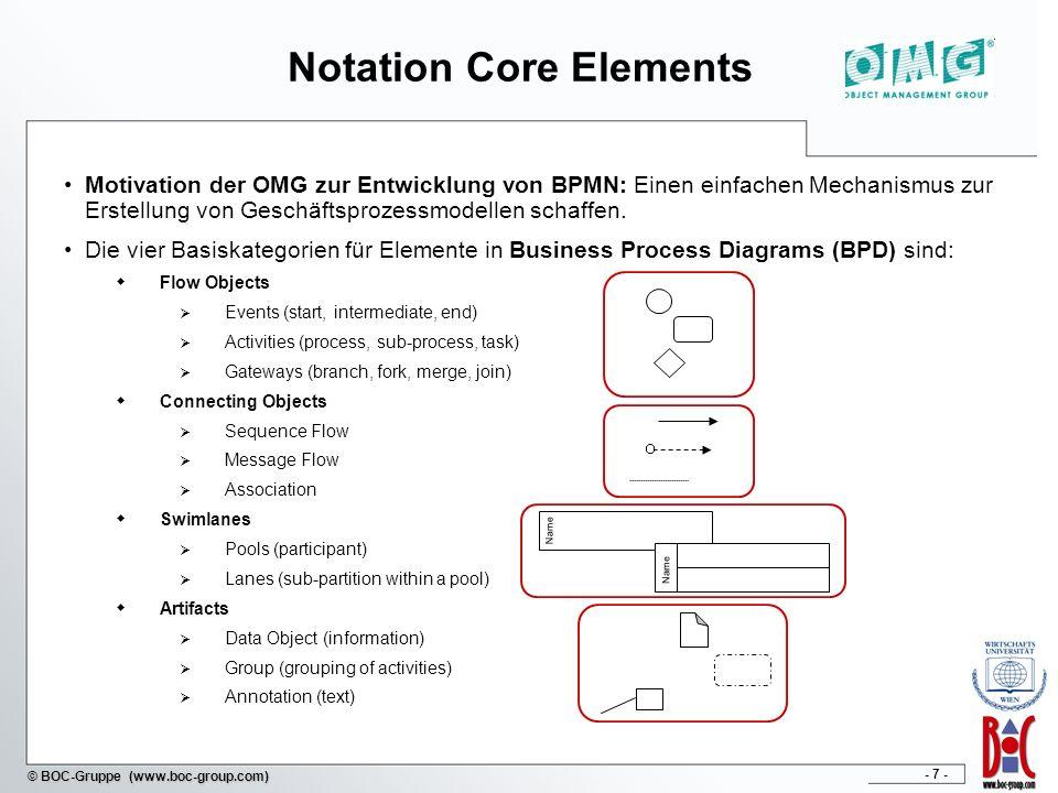 - 7 - © BOC-Gruppe (www.boc-group.com) Notation Core Elements Motivation der OMG zur Entwicklung von BPMN: Einen einfachen Mechanismus zur Erstellung von Geschäftsprozessmodellen schaffen.