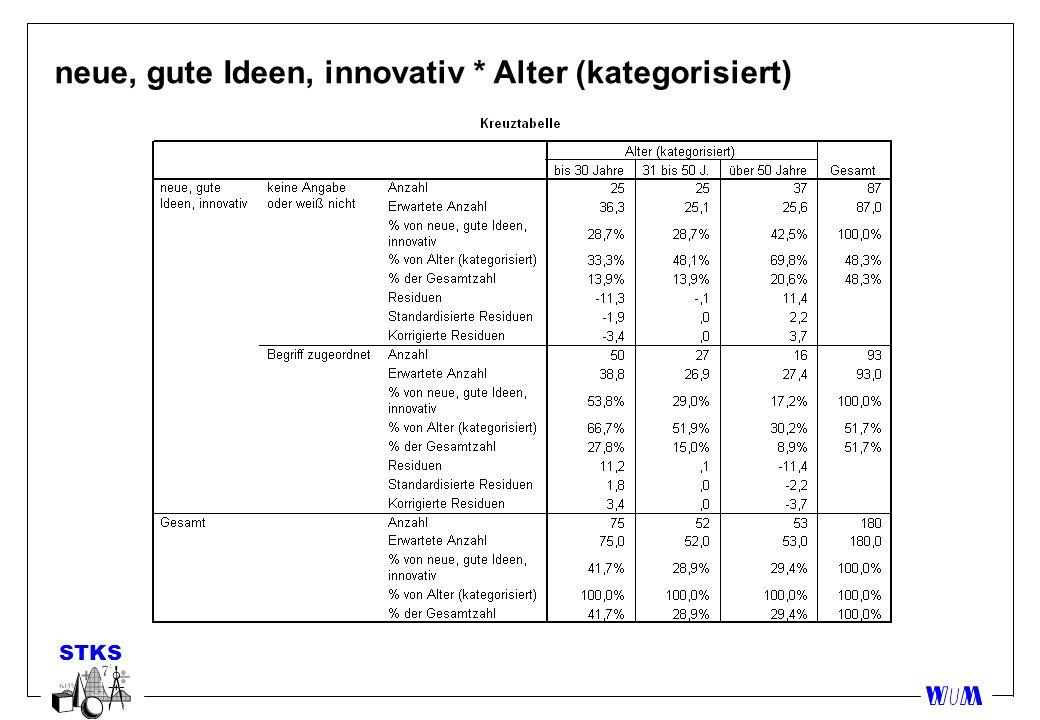 STKS neue, gute Ideen, innovativ * Alter (kategorisiert)