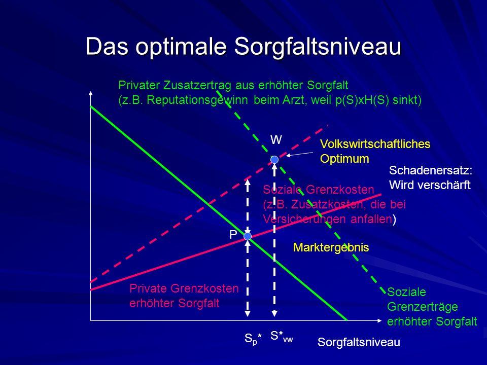 Das optimale Sorgfaltsniveau Sorgfaltsniveau Private Grenzkosten erhöhter Sorgfalt Privater Zusatzertrag aus erhöhter Sorgfalt (z.B.
