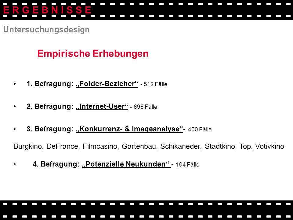 Untersuchungsdesign 1. Befragung: Folder-Bezieher - 512 Fälle 2. Befragung: Internet-User - 696 Fälle 3. Befragung: Konkurrenz- & Imageanalyse- 400 Fä