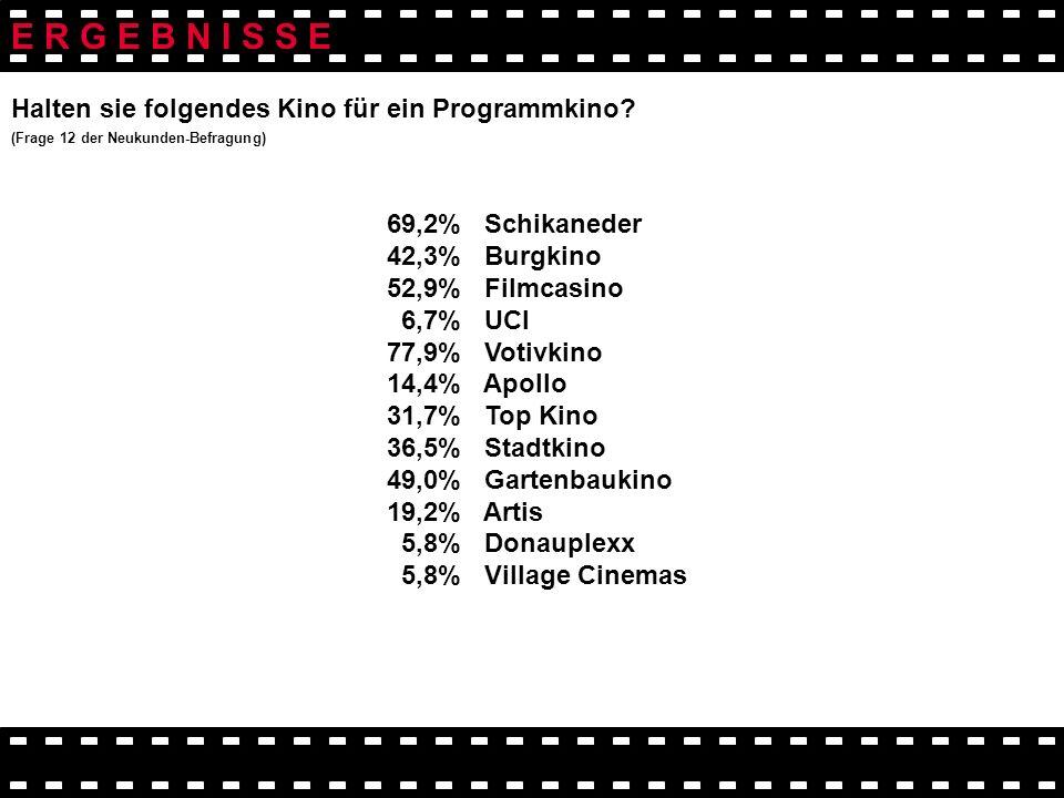 Halten sie folgendes Kino für ein Programmkino? (Frage 12 der Neukunden-Befragung) 69,2% Schikaneder 42,3% Burgkino 52,9% Filmcasino 6,7% UCI 77,9% Vo