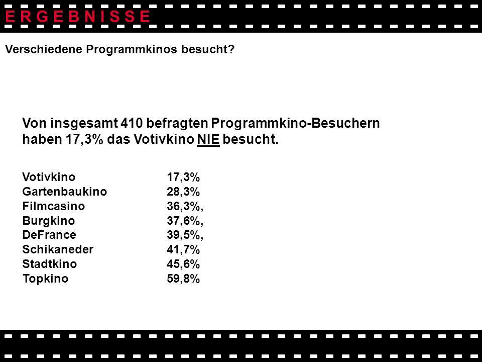 Von insgesamt 410 befragten Programmkino-Besuchern haben 17,3% das Votivkino NIE besucht. Votivkino17,3% Gartenbaukino 28,3% Filmcasino 36,3%, Burgkin