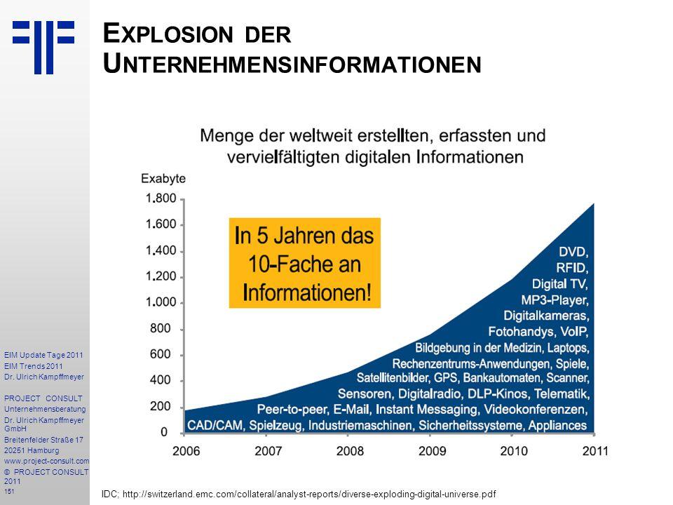 151 EIM Update Tage 2011 EIM Trends 2011 Dr. Ulrich Kampffmeyer PROJECT CONSULT Unternehmensberatung Dr. Ulrich Kampffmeyer GmbH Breitenfelder Straße