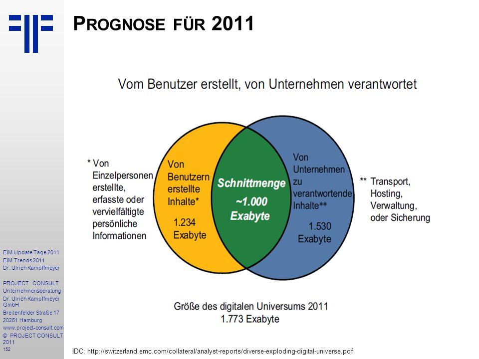152 EIM Update Tage 2011 EIM Trends 2011 Dr. Ulrich Kampffmeyer PROJECT CONSULT Unternehmensberatung Dr. Ulrich Kampffmeyer GmbH Breitenfelder Straße