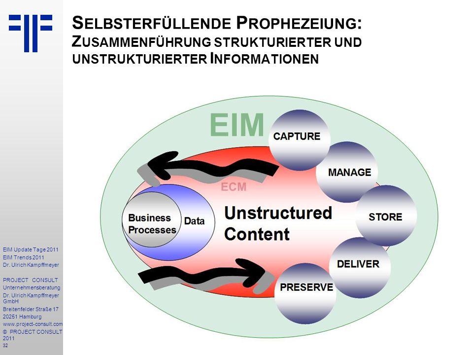 32 EIM Update Tage 2011 EIM Trends 2011 Dr. Ulrich Kampffmeyer PROJECT CONSULT Unternehmensberatung Dr. Ulrich Kampffmeyer GmbH Breitenfelder Straße 1