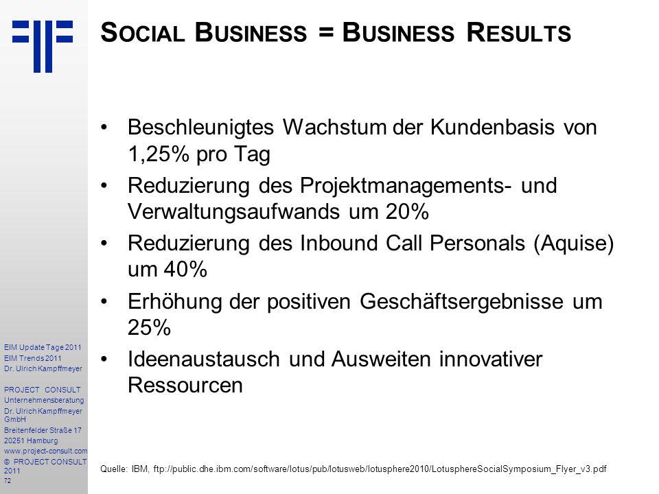 72 EIM Update Tage 2011 EIM Trends 2011 Dr. Ulrich Kampffmeyer PROJECT CONSULT Unternehmensberatung Dr. Ulrich Kampffmeyer GmbH Breitenfelder Straße 1