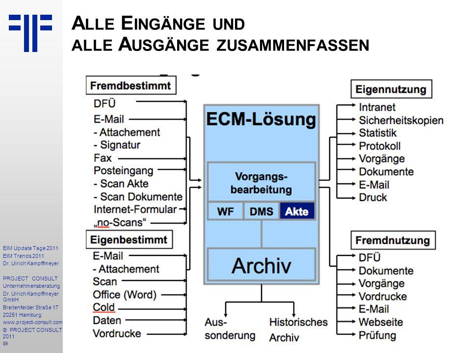 89 EIM Update Tage 2011 EIM Trends 2011 Dr. Ulrich Kampffmeyer PROJECT CONSULT Unternehmensberatung Dr. Ulrich Kampffmeyer GmbH Breitenfelder Straße 1