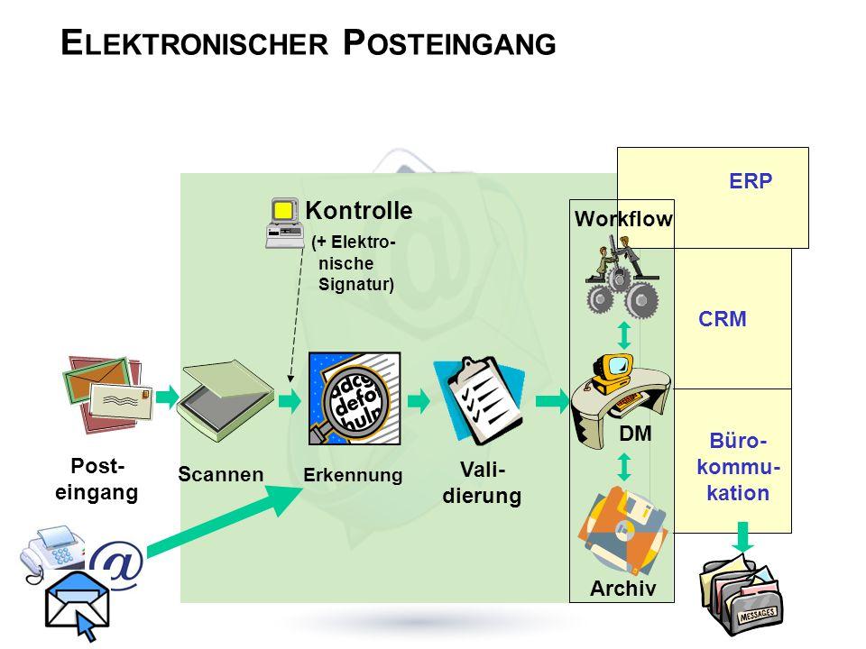 E LEKTRONISCHER P OSTEINGANG CRM Büro- kommu- kation ERP Post- eingang Scannen Erkennung Vali- dierung Workflow Archiv DM Kontrolle (+ Elektro- nische