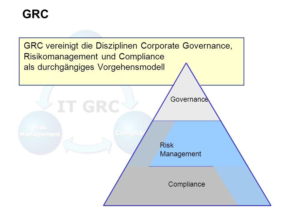 GRC GRC vereinigt die Disziplinen Corporate Governance, Risikomanagement und Compliance als durchgängiges Vorgehensmodell Governance Compliance Risk M