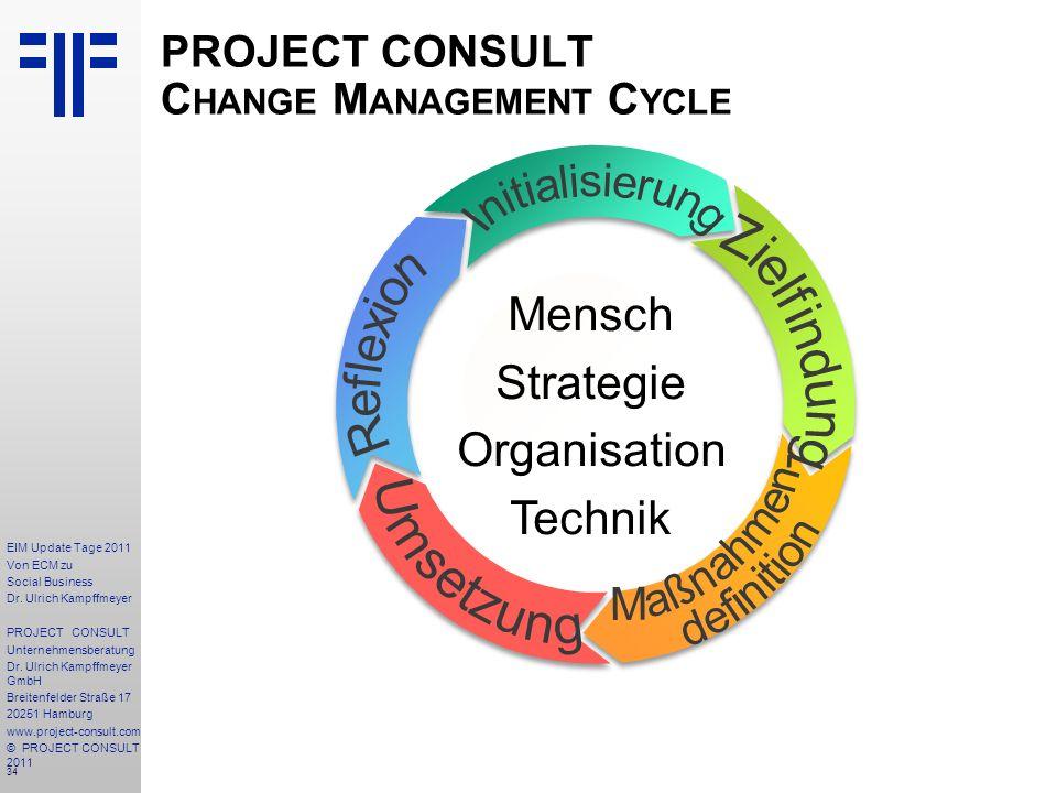 34 EIM Update Tage 2011 Von ECM zu Social Business Dr.