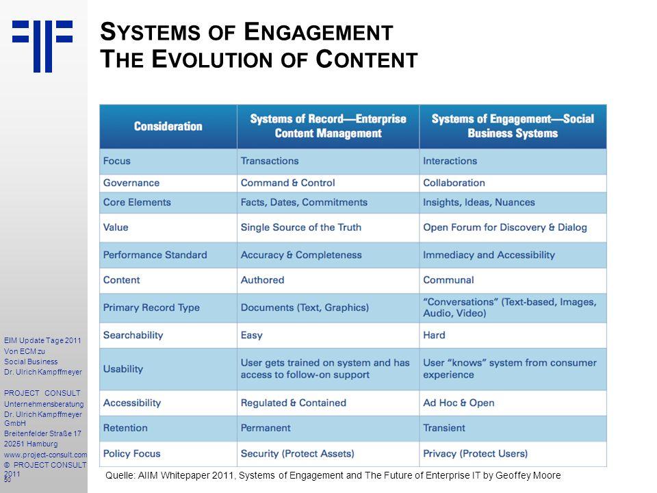50 EIM Update Tage 2011 Von ECM zu Social Business Dr.