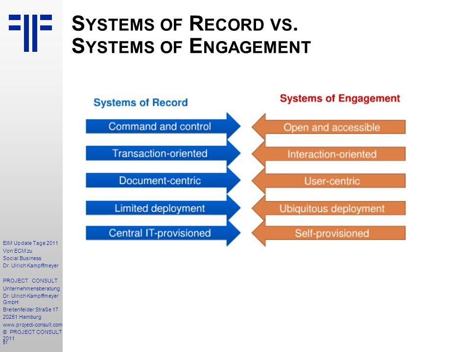 51 EIM Update Tage 2011 Von ECM zu Social Business Dr.