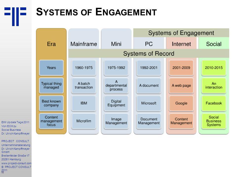 52 EIM Update Tage 2011 Von ECM zu Social Business Dr.