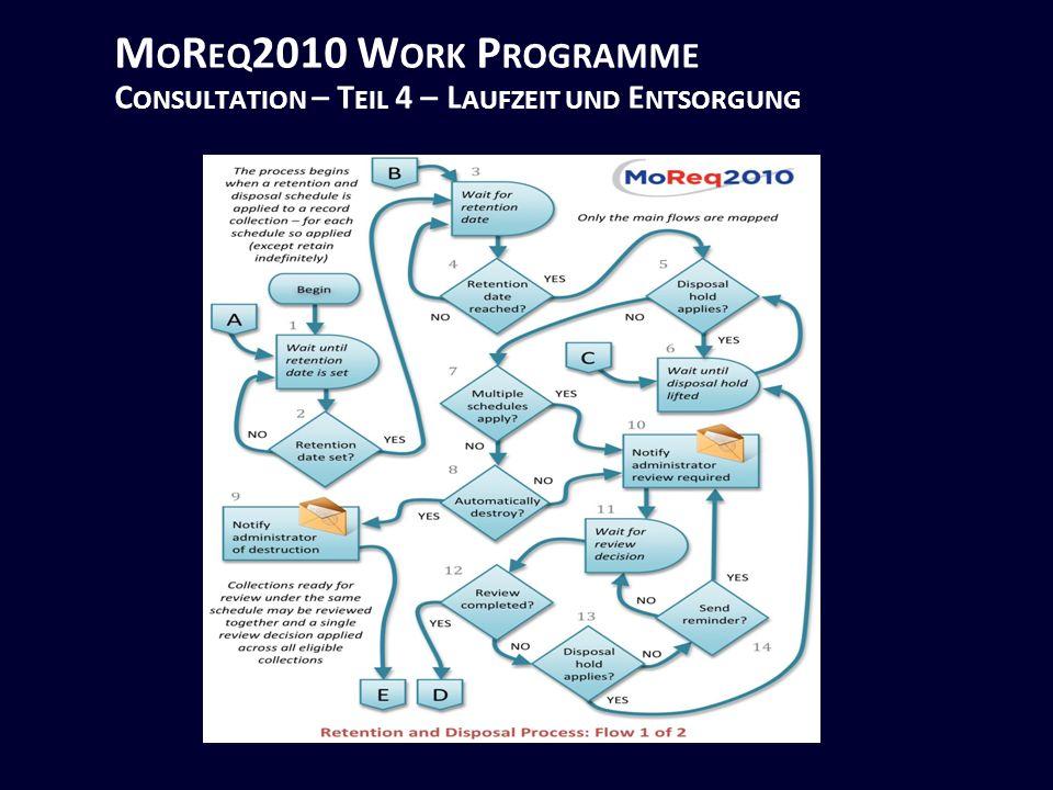 M O R EQ 2010 W ORK P ROGRAMME C ONSULTATION – T EIL 4 – L AUFZEIT UND E NTSORGUNG