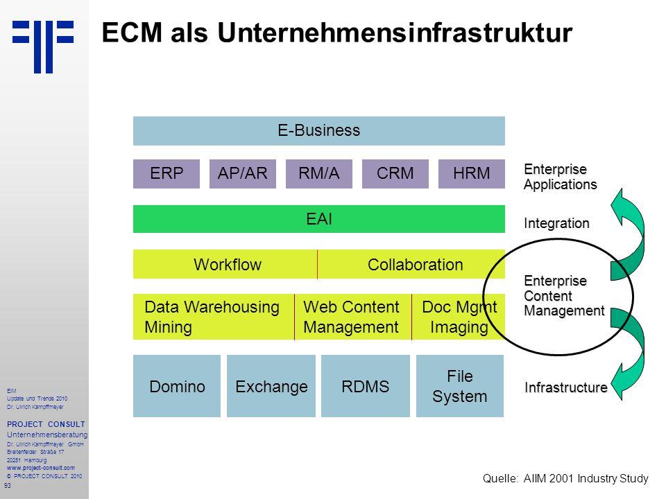 93 EIM Update und Trends 2010 Dr. Ulrich Kampffmeyer PROJECT CONSULT Unternehmensberatung Dr. Ulrich Kampffmeyer GmbH Breitenfelder Straße 17 20251 Ha