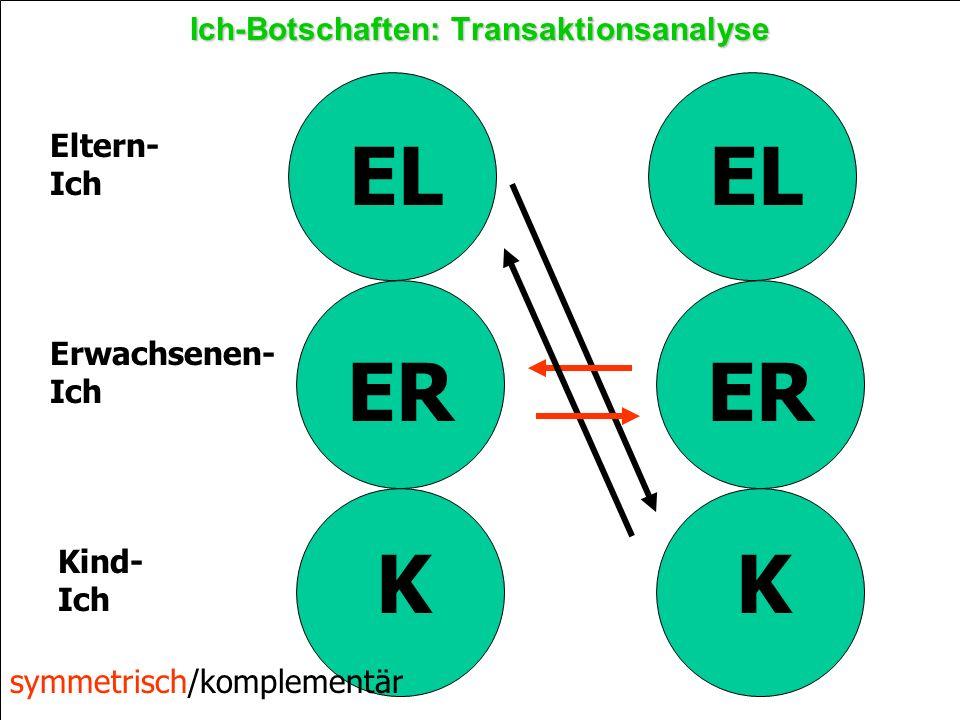 PD Dr. P. Keel28 Ich-Botschaften: Transaktionsanalyse Eltern- Ich Erwachsenen- Ich Kind- Ich EL ER K EL ER K symmetrisch/komplementär