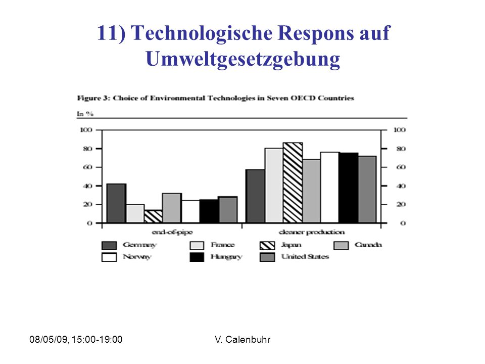 08/05/09, 15:00-19:00V. Calenbuhr 11) Technologische Respons auf Umweltgesetzgebung