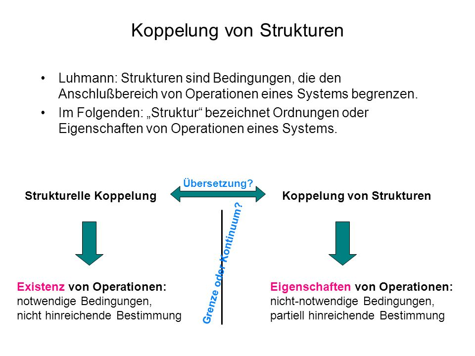 Koppelung von Strukturen Luhmann: Strukturen sind Bedingungen, die den Anschlußbereich von Operationen eines Systems begrenzen.