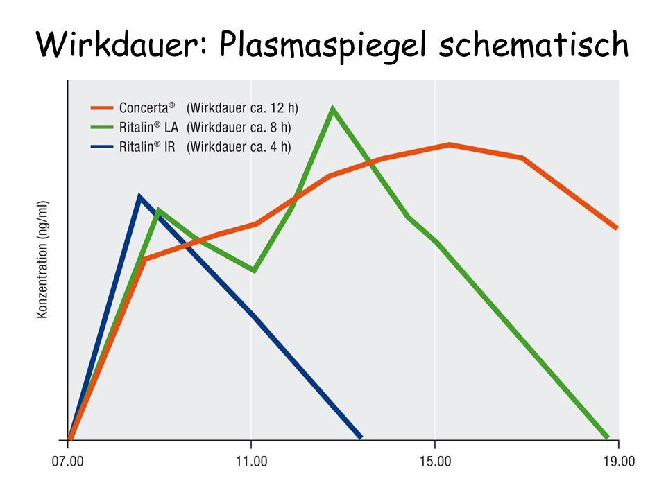 Wirkdauer: Plasmaspiegel schematisch