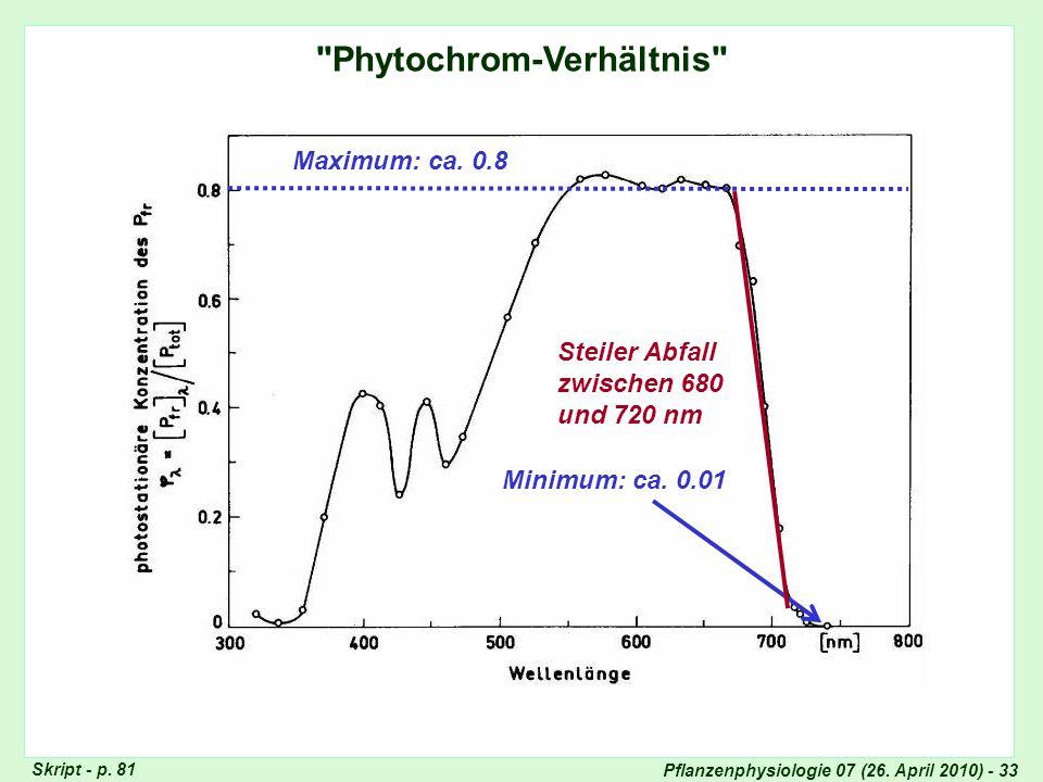 Pflanzenphysiologie 07 (26.April 2010) - 33 Phytochrom-Verhältnis Maximum: ca.