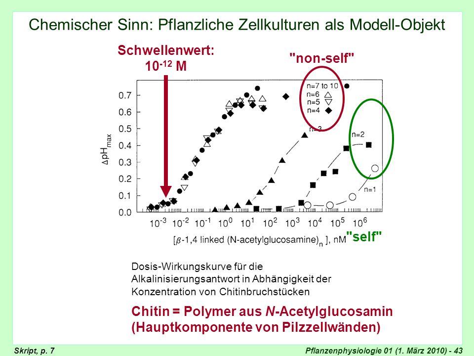 Pflanzenphysiologie 01 (1. März 2010) - 43 Chemischer Sinn: Pflanzliche Zellkulturen als Modell-Objekt Dosis-Wirkungskurve für die Alkalinisierungsant
