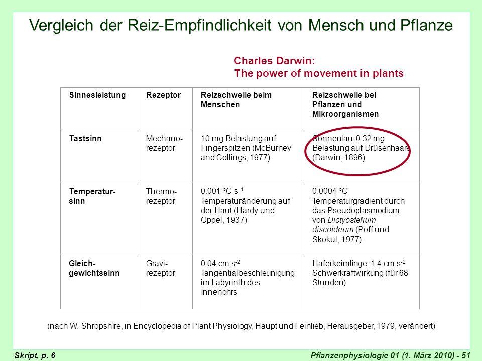 Pflanzenphysiologie 01 (1. März 2010) - 51 SinnesleistungRezeptorReizschwelle beim Menschen Reizschwelle bei Pflanzen und Mikroorganismen TastsinnMech
