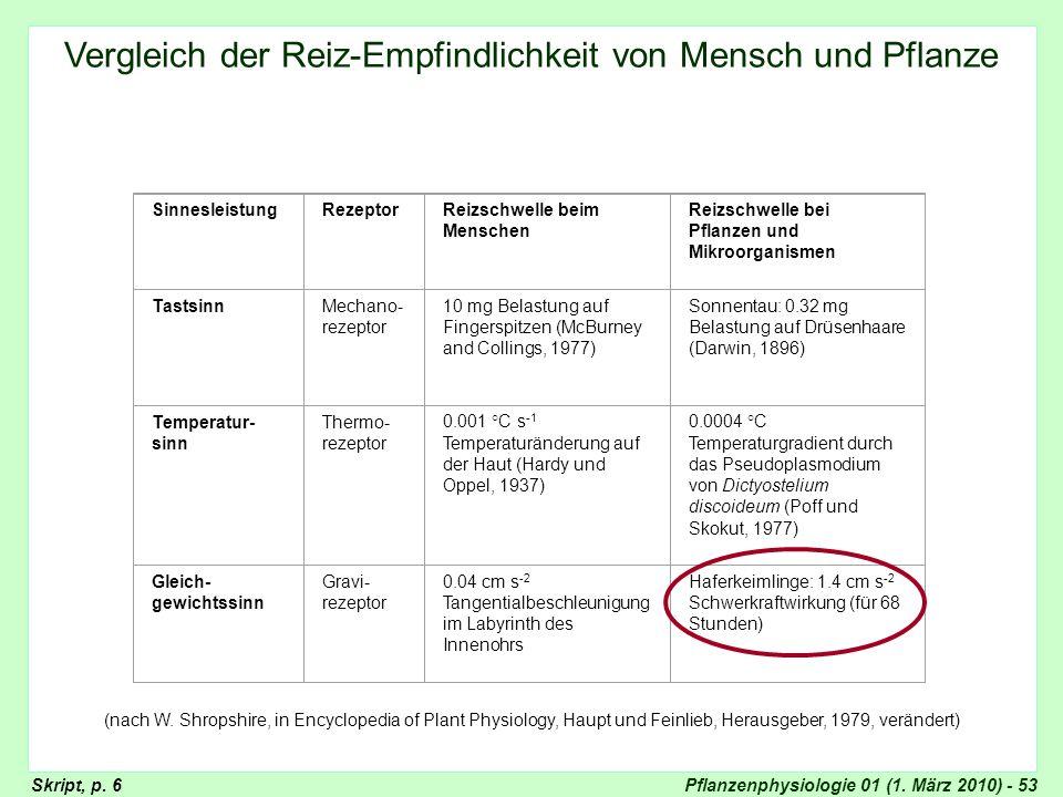 Pflanzenphysiologie 01 (1. März 2010) - 53 SinnesleistungRezeptorReizschwelle beim Menschen Reizschwelle bei Pflanzen und Mikroorganismen TastsinnMech