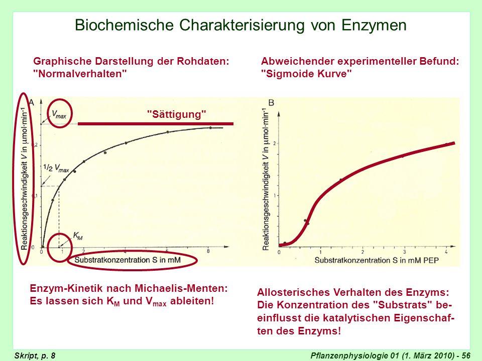 Pflanzenphysiologie 01 (1. März 2010) - 56 Lineweaver-Burk-Plot Biochemische Charakterisierung von Enzymen Graphische Darstellung der Rohdaten: